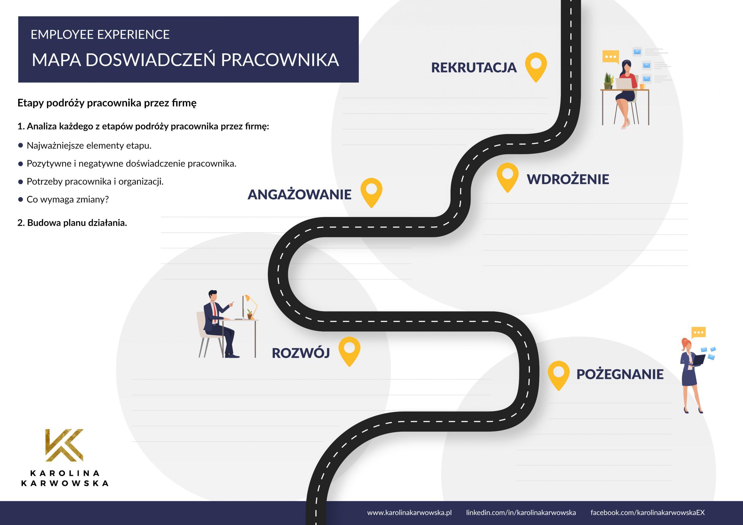 Przykładowa mapa podrózy pracownika